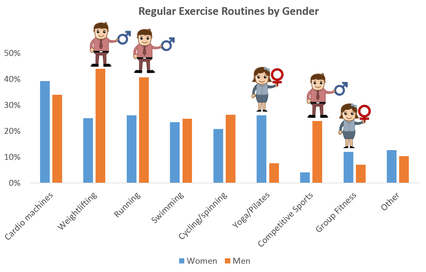 A Tale of Two Genders: U.S. Exercise Trends Based on Flyte Fitness Study